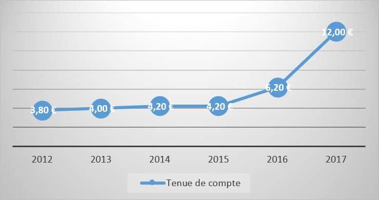 Frais Bancaires Mars 2018 Frais Bancaires De La Banque Postale